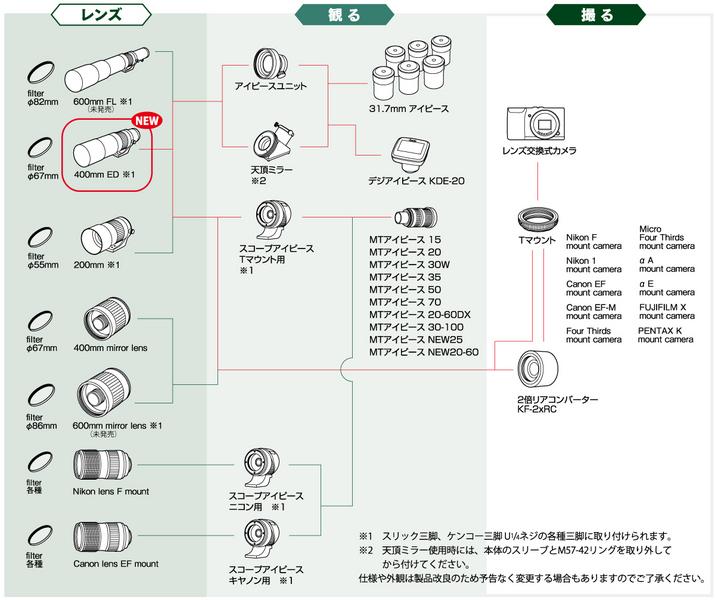 miltol_chart_200.jpg