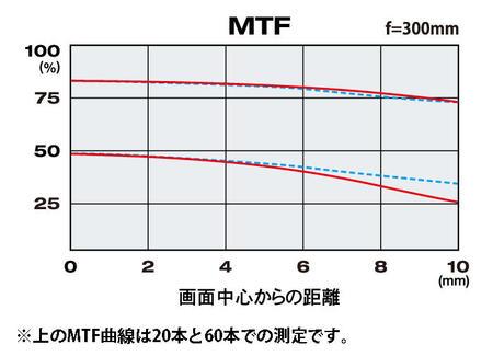 TOKINA_300mmMRR_mtf.jpg