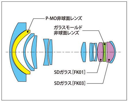 tokina_12-28_lens6.jpg