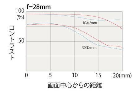 opera16-28mm_28mmmtf.jpg