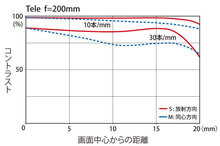 70-200MTF_200mm.jpg