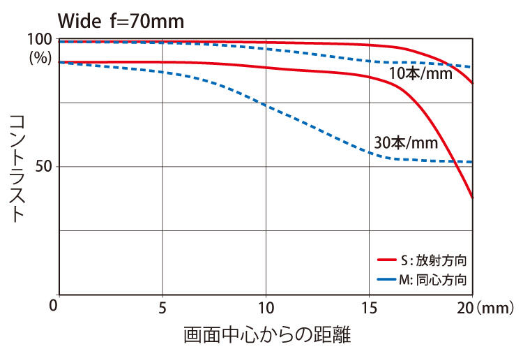 70-200MTF_70mm.jpg