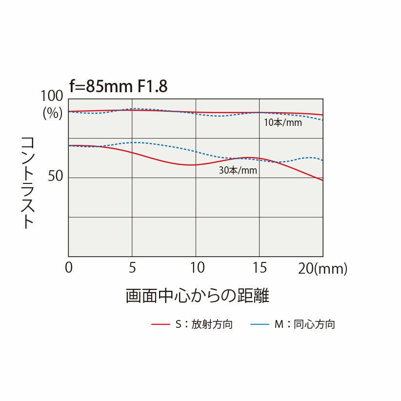 85mm_MTF_Lens.jpg