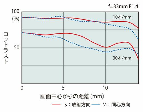 atx-m33mm_mtf.jpg