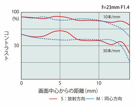 atxm23mm_mtf.jpg