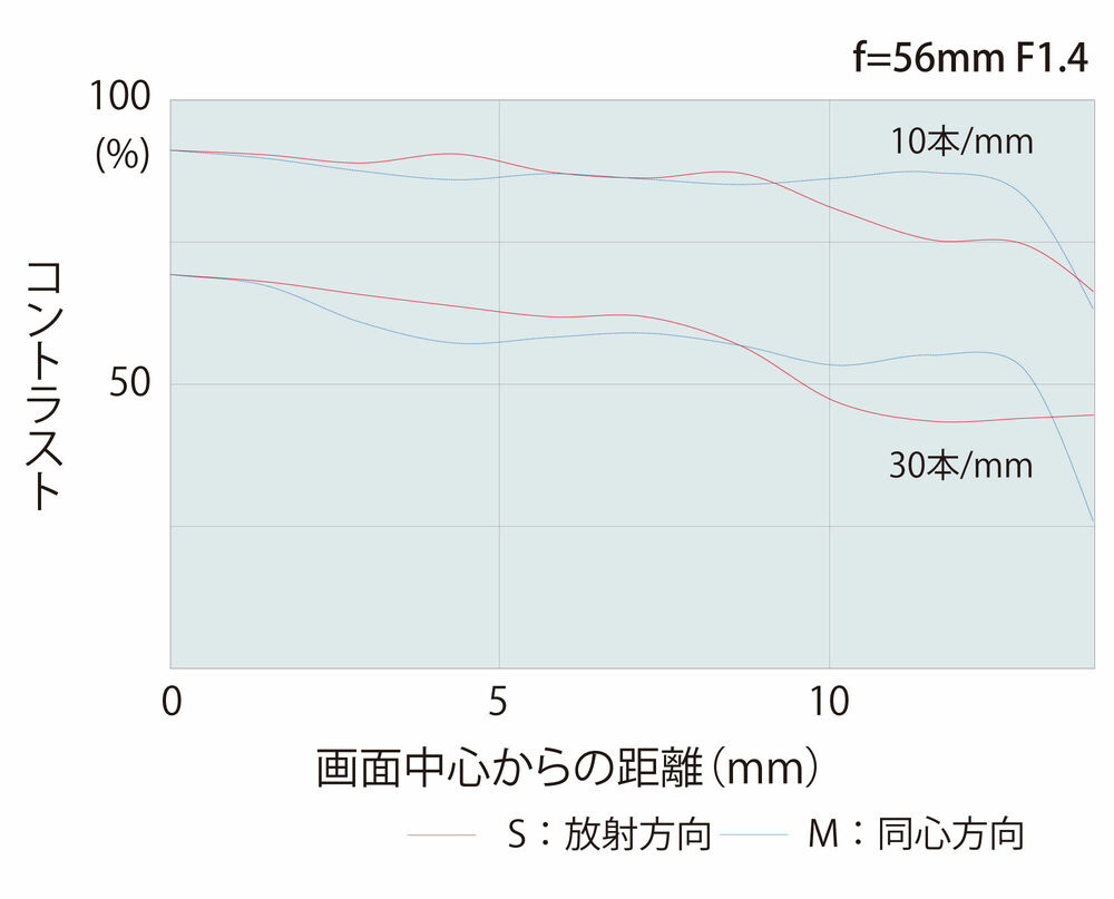 atx-m56mm_mtf.jpg