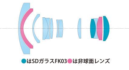 11_16_dx2_lens.jpg