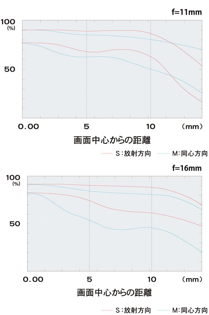 https://www.kenko-tokina.co.jp/camera-lens/tokina/mt-images/atxi116mtf.jpg