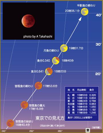 皆既月食を見る!