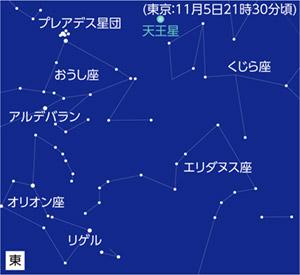 11月5日 天王星が衝