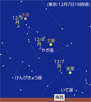 12月7日~9日 夕方の西の空で月と惑星が接近