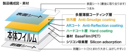 液晶プロテクターの製品構成図・素材