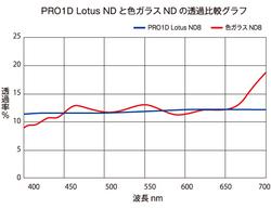 lotus_nd4_f6.jpg
