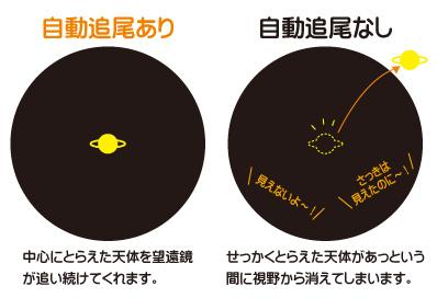 自動追尾機能で、中心にとらえた天体を望遠鏡が追い続けてくれます。