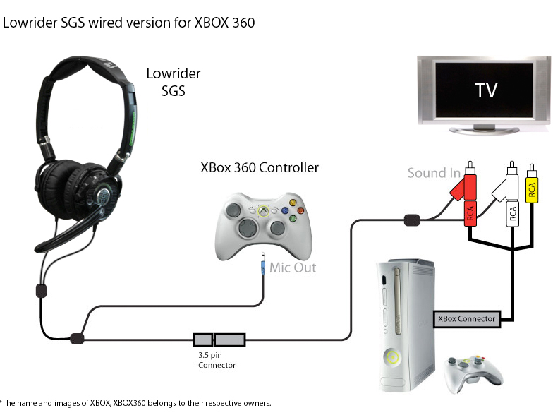 Xbox 360 Wiring Diagram – The Wiring Diagram – readingrat.net