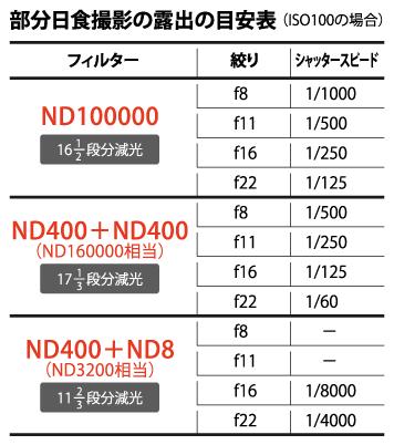 部分日食撮影の露出の目安表(ISO100の場合)