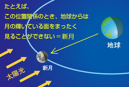 新月の原理