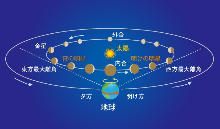 http://www.kenko-tokina.co.jp/special/201607_sora_venus2.jpg