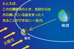 例)この位置関係のとき、地球からは月の輝いている面を見られない