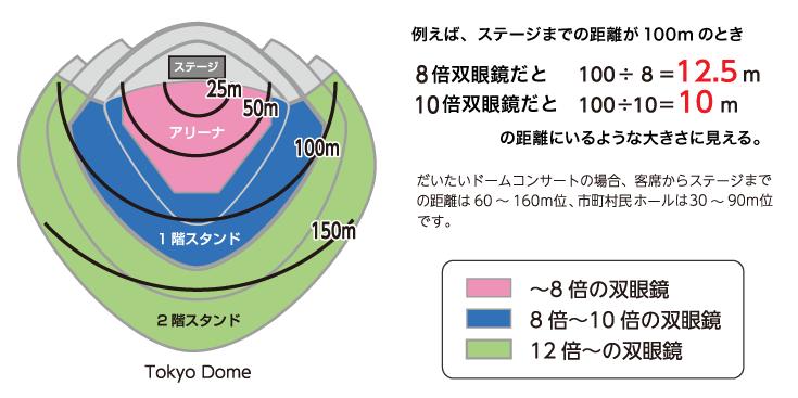 例えば、ステージまでの距離が100mのとき
