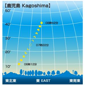 日食が見える時間帯(鹿児島)