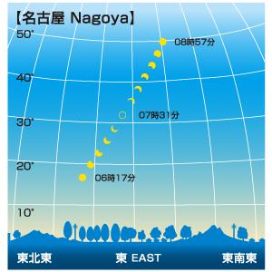 日食が見える時間帯(名古屋)