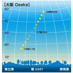 日食が見える時間帯(大阪)