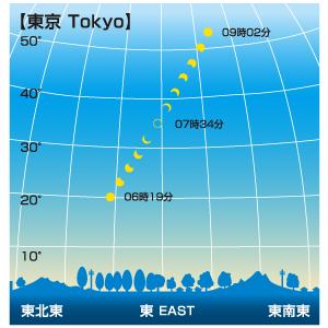 日食が見える時間帯(東京)