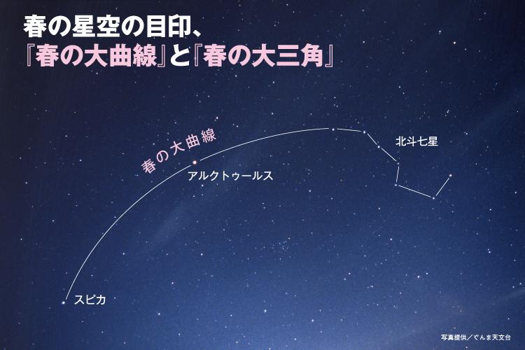 春の星空の目印、「春の大曲線」と「春の大三角」