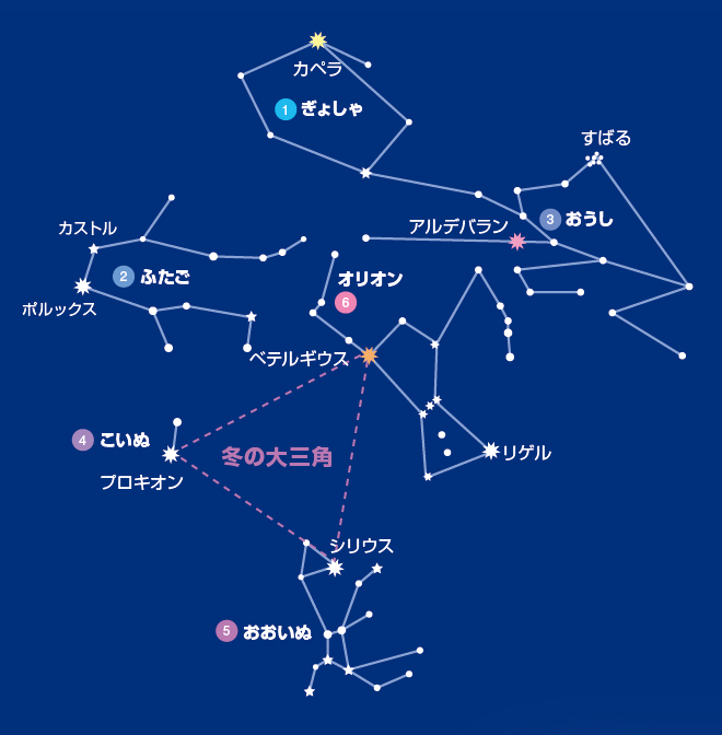 冬の大三角と冬の星座